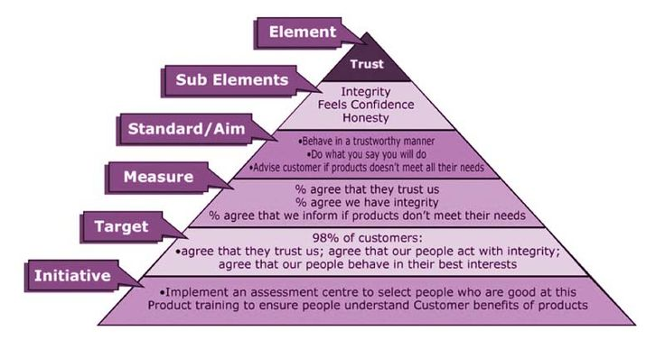 Customer experience consulting beyond philosophy